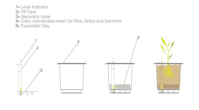 gie systeme f r topfpflanzen. Black Bedroom Furniture Sets. Home Design Ideas