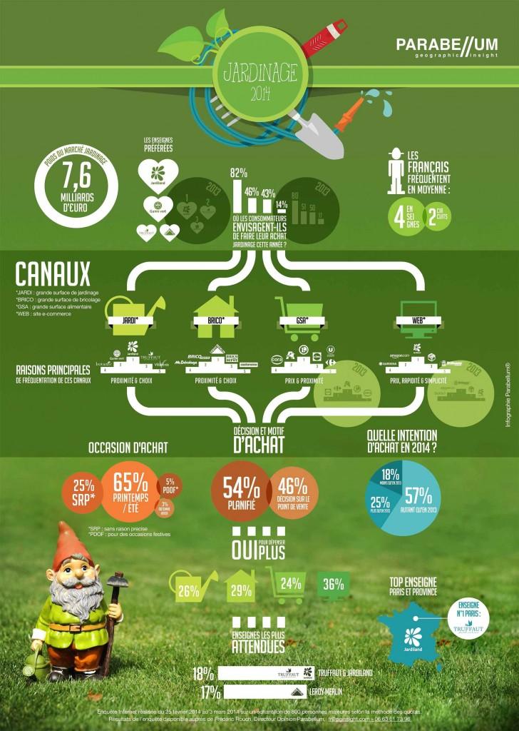 March du jardinage en france infographie croix chatelain for Heure de jardinage